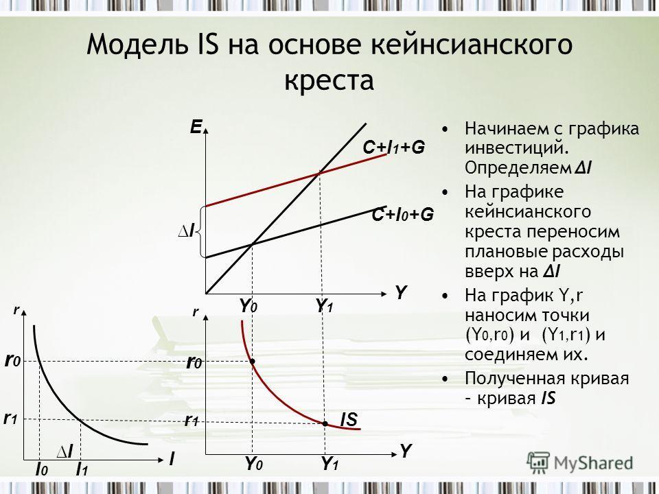 Модель IS на основе кейнсианского креста Начинаем с графика инвестиций. ОпределяемI На графике кейнсианского креста переносим плановые расходы вверх на I На график Y,r наносим точки (Y 0, r 0 ) и (Y 1, r 1 ) и соединяем их. Полученная кривая – кривая