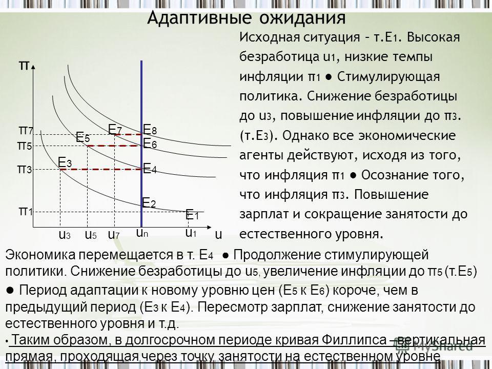 Адаптивные ожидания Исходная ситуация – т.Е 1. Высокая безработица u 1, низкие темпы инфляции π 1 Стимулирующая политика. Снижение безработицы до u 3, повышение инфляции до π 3. (т.Е 3 ). Однако все экономические агенты действуют, исходя из того, что