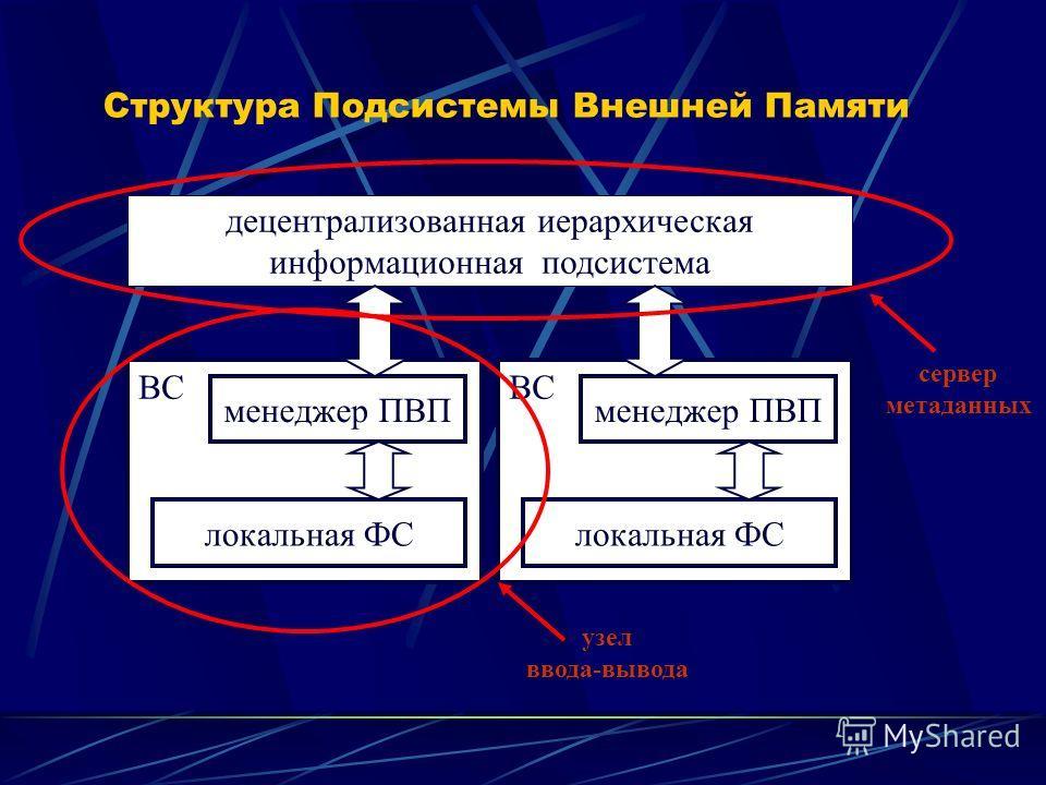 Структура Подсистемы Внешней Памяти децентрализованная иерархическая информационная подсистема ВС менеджер ПВП локальная ФС ВС менеджер ПВП локальная ФС сервер метаданных узел ввода-вывода