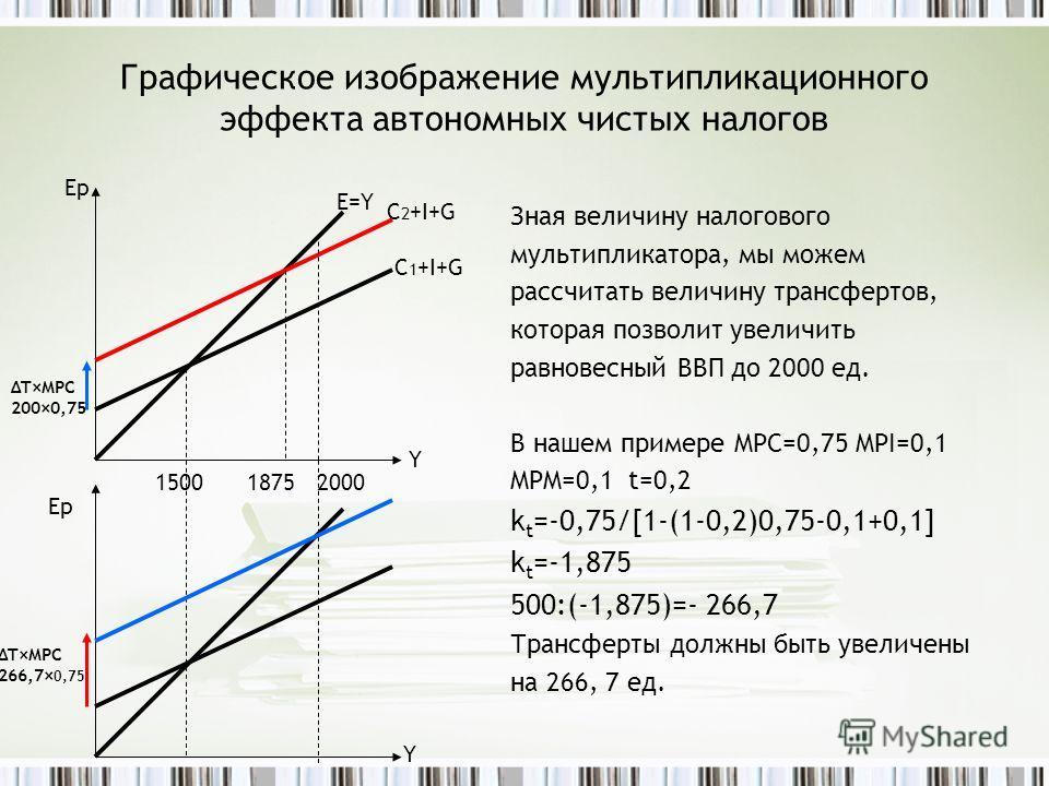 Графическое изображение мультипликационного эффекта автономных чистых налогов Зная величину налогового мультипликатора, мы можем рассчитать величину трансфертов, которая позволит увеличить равновесный ВВП до 2000 ед. В нашем примере MPC=0,75 MPI=0,1