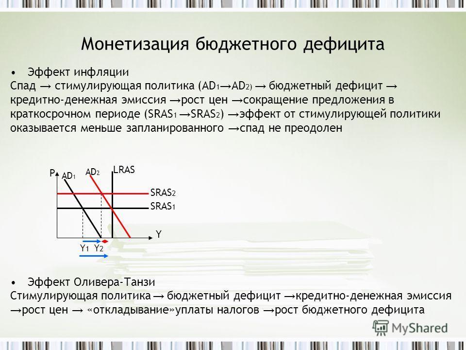 Монетизация бюджетного дефицита Эффект инфляции Спад стимулирующая политика (АD 1 AD 2) бюджетный дефицит кредитно-денежная эмиссия рост цен сокращение предложения в краткосрочном периоде (SRAS 1 SRAS 2 ) эффект от стимулирующей политики оказывается
