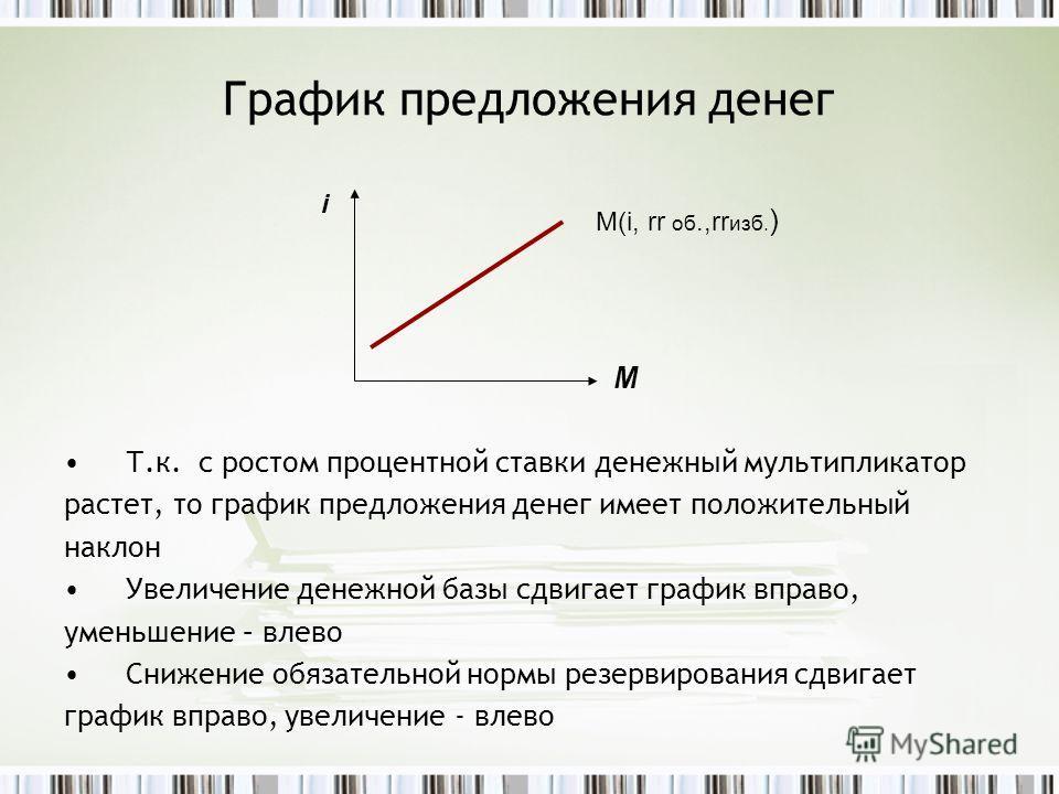 График предложения денег Т.к. с ростом процентной ставки денежный мультипликатор растет, то график предложения денег имеет положительный наклон Увеличение денежной базы сдвигает график вправо, уменьшение – влево Снижение обязательной нормы резервиров