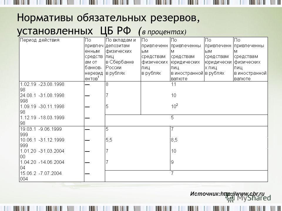 Нормативы обязательных резервов, установленных ЦБ РФ ( в процентах) Источник:http://www.cbr.ru
