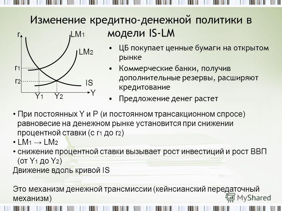 Изменение кредитно-денежной политики в модели IS-LM ЦБ покупает ценные бумаги на открытом рынке Коммерческие банки, получив дополнительные резервы, расширяют кредитование Предложение денег растет r LM 2 LM 1 Y 1 Y 2 Y IS r1r1 r2r2 При постоянных Y и