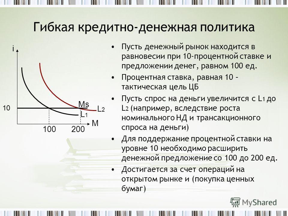 Гибкая кредитно-денежная политика Пусть денежный рынок находится в равновесии при 10-процентной ставке и предложении денег, равном 100 ед. Процентная ставка, равная 10 – тактическая цель ЦБ Пусть спрос на деньги увеличится с L 1 до L 2 (например, всл