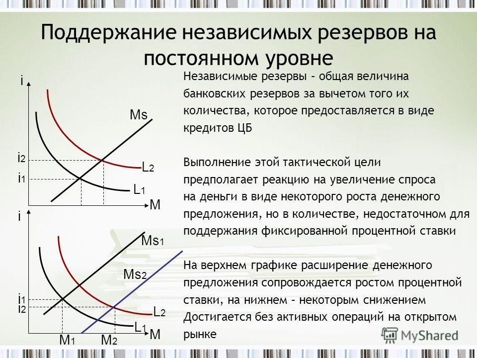 Поддержание независимых резервов на постоянном уровне Независимые резервы – общая величина банковских резервов за вычетом того их количества, которое предоставляется в виде кредитов ЦБ Выполнение этой тактической цели предполагает реакцию на увеличен