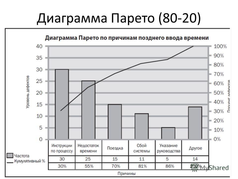 Диаграмма Парето (80-20)
