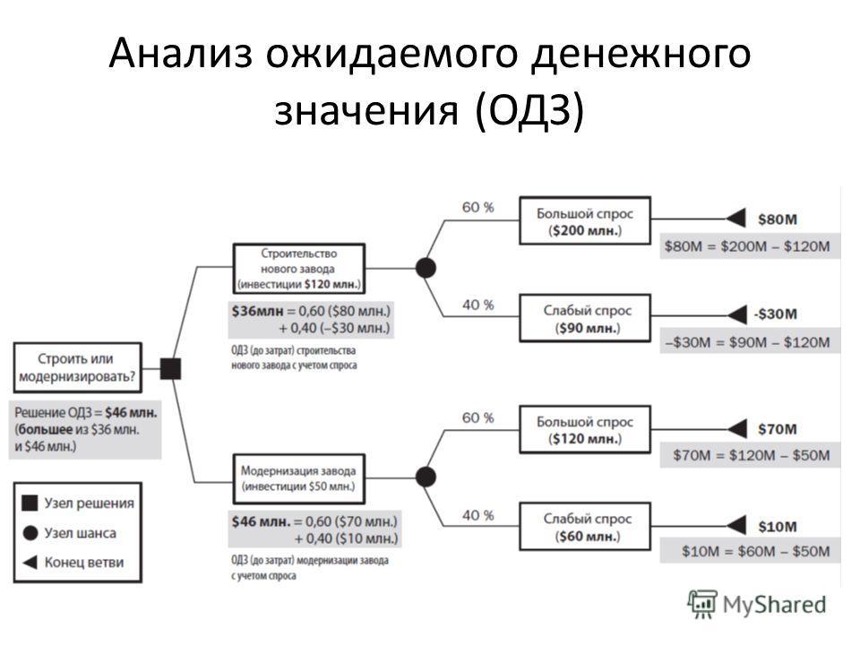 Анализ ожидаемого денежного значения (ОДЗ)
