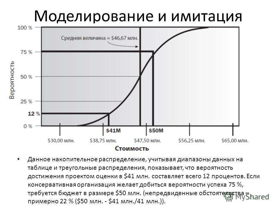 Моделирование и имитация Данное накопительное распределение, учитывая диапазоны данных на таблице и треугольные распределения, показывает, что вероятность достижения проектом оценки в $41 млн. составляет всего 12 процентов. Если консервативная органи