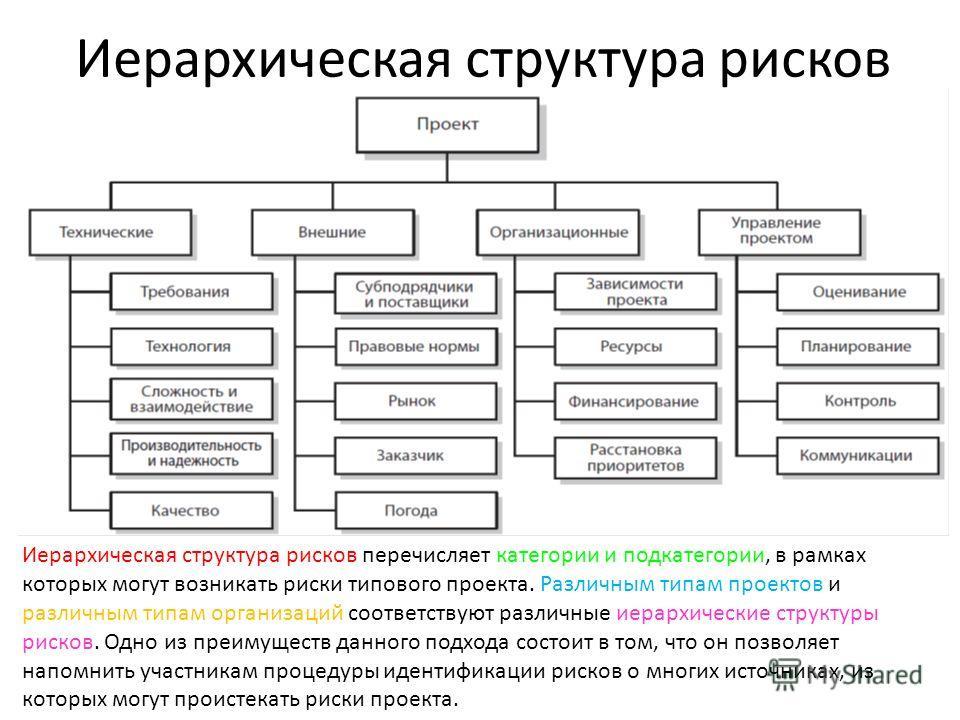 Иерархическая структура рисков Иерархическая структура рисков перечисляет категории и подкатегории, в рамках которых могут возникать риски типового проекта. Различным типам проектов и различным типам организаций соответствуют различные иерархические