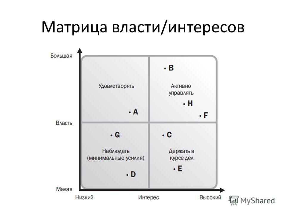 Матрица власти/интересов