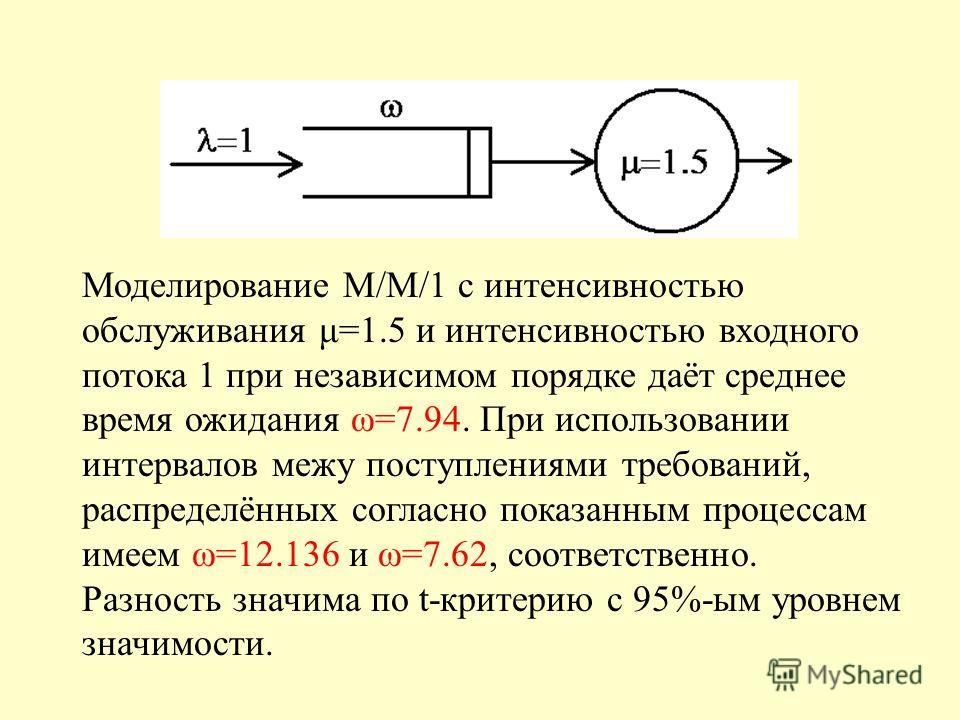 Два процесса с одинаковой плотностью (e -x ) и разными АКФ