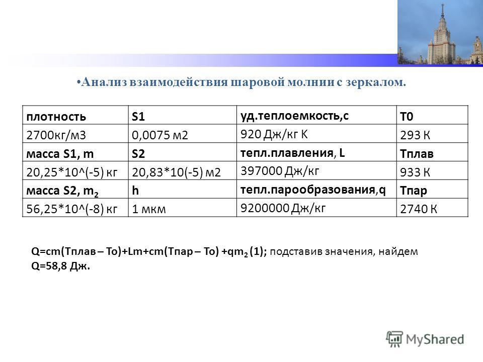 Анализ взаимодействия шаровой молнии с зеркалом. плотностьS1уд.теплоемкость,cT0 2700кг/м30,0075 м2920 Дж/кг K293 К масса S1, mS2тепл.плавления, LTплав 20,25*10^(-5) кг20,83*10(-5) м2397000 Дж/кг933 К масса S2, m 2 hтепл.парообразования,qTпар 56,25*10