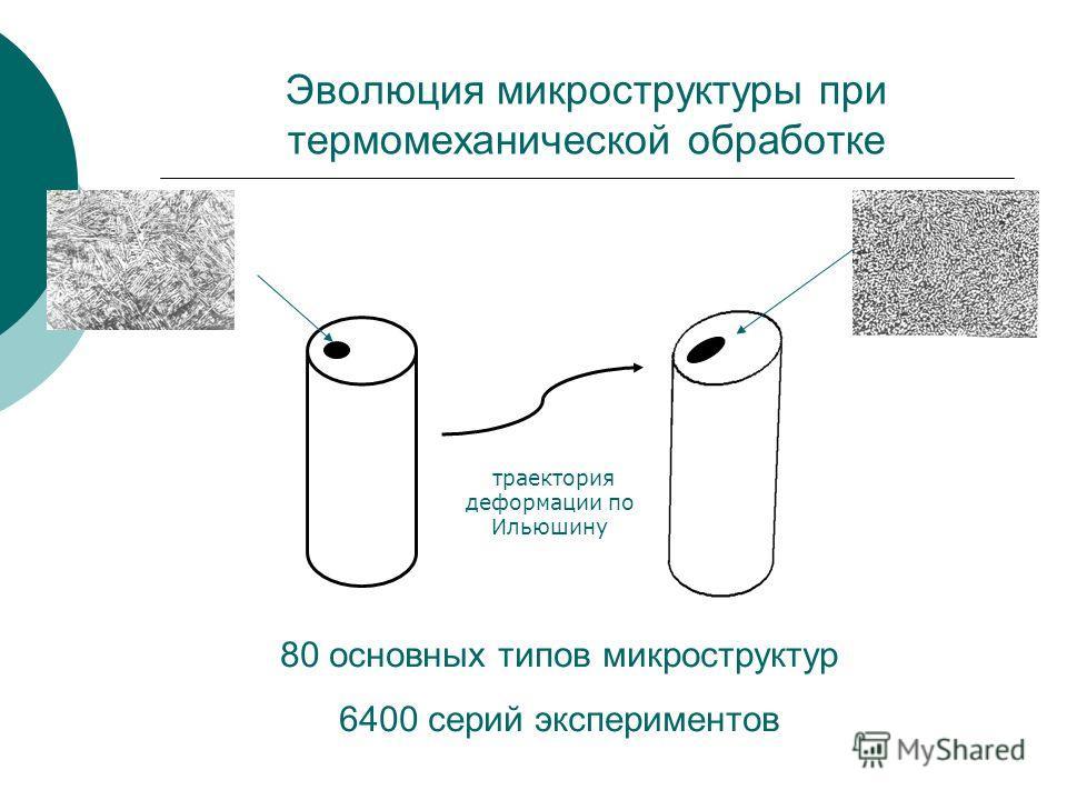 Эволюция микроструктуры при термомеханической обработке траектория деформации по Ильюшину 80 основных типов микроструктур 6400 серий экспериментов