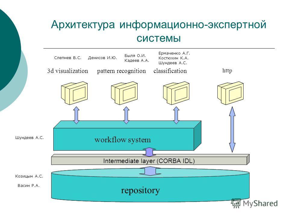 Архитектура информационно-экспертной системы Intermediate layer (CORBA IDL) workflow system repository Intermediate layer (CORBA IDL) workflow system repository 3d visualizationpattern recognitionclassification http Слепнев В.С.Денисов И.Ю. Быля О.И.