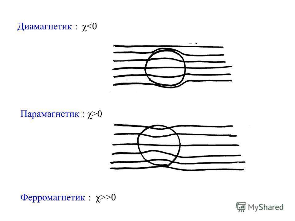 Диамагнетик : χ0 Ферромагнетик : χ>>0