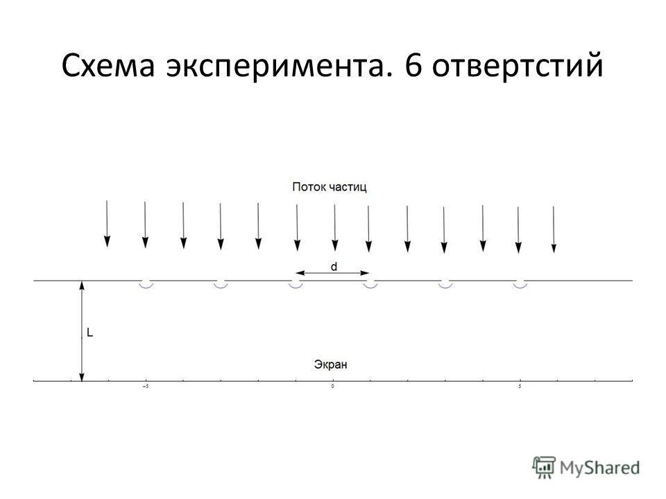 Схема эксперимента. 6 отвертстий