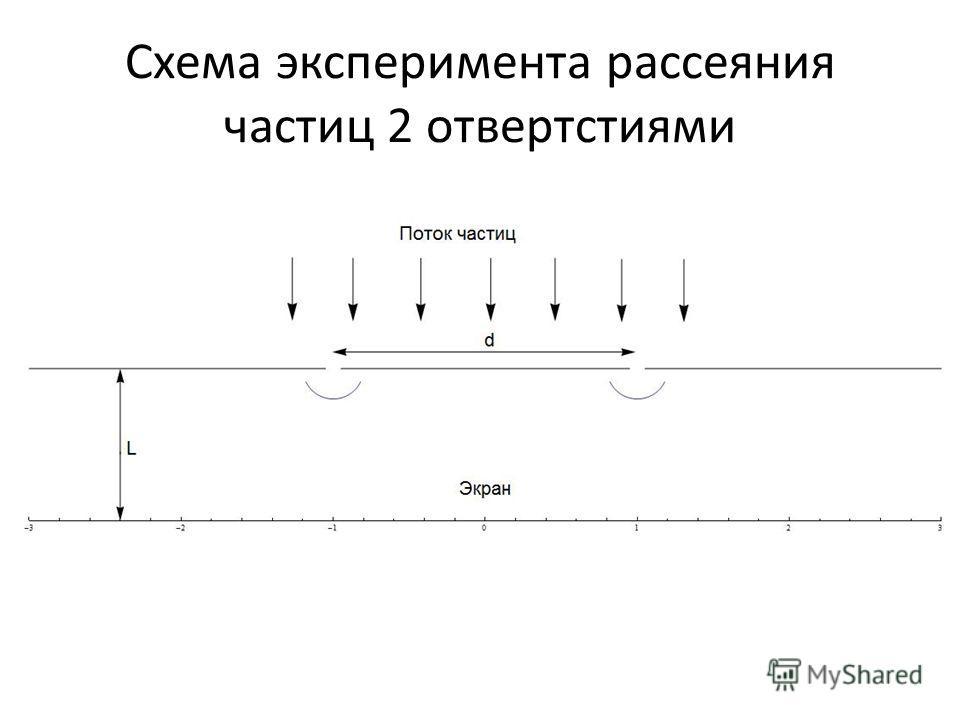 Схема эксперимента рассеяния частиц 2 отвертстиями