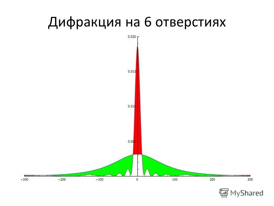 Дифракция на 6 отверстиях