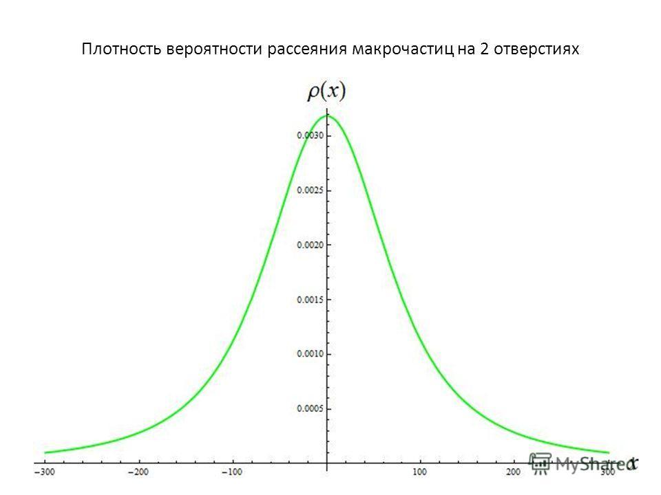 Плотность вероятности рассеяния макрочастиц на 2 отверстиях