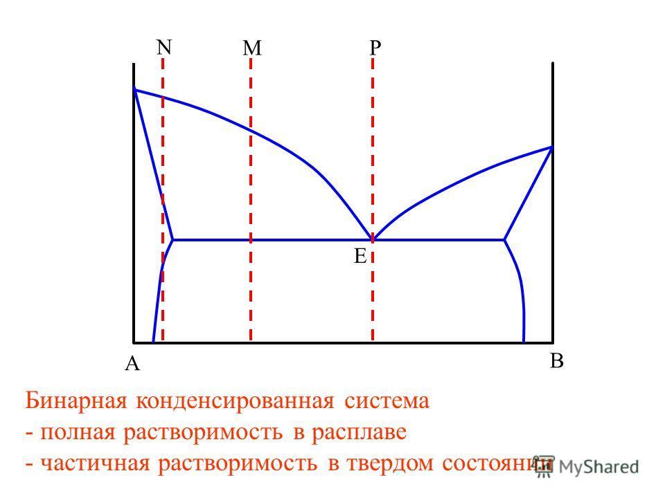A B E N MP Бинарная конденсированная система - полная растворимость в расплаве - частичная растворимость в твердом состоянии