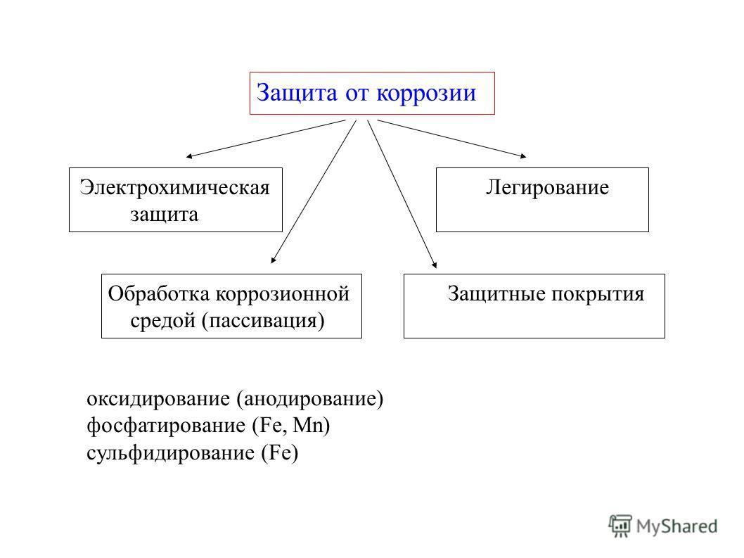 Защита от коррозии Электрохимическая защита Обработка коррозионной средой (пассивация) Защитные покрытия Легирование оксидирование (анодирование) фосфатирование (Fe, Mn) сульфидирование (Fe)