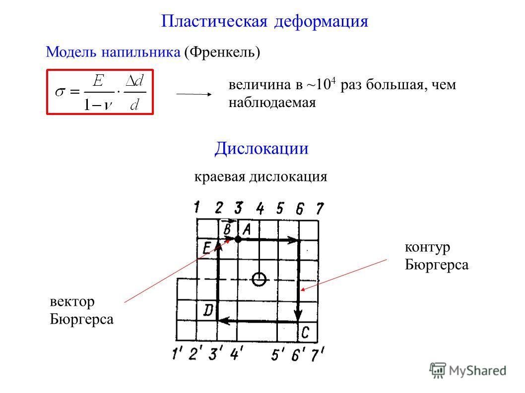 Пластическая деформация Модель напильника (Френкель) величина в ~10 4 раз большая, чем наблюдаемая Дислокации краевая дислокация вектор Бюргерса контур Бюргерса