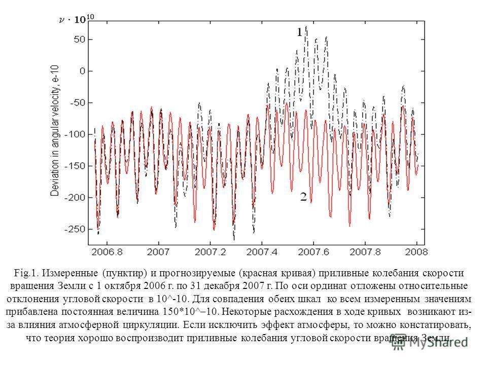 Fig.1. Измеренные (пунктир) и прогнозируемые (красная кривая) приливные колебания скорости вращения Земли с 1 октября 2006 г. по 31 декабря 2007 г. По оси ординат отложены относительные отклонения угловой скорости в 10^-10. Для совпадения обеих шкал
