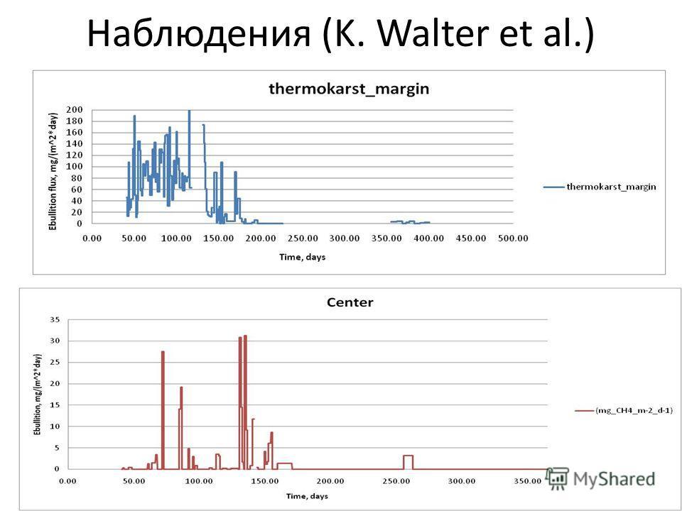 Наблюдения (K. Walter et al.)
