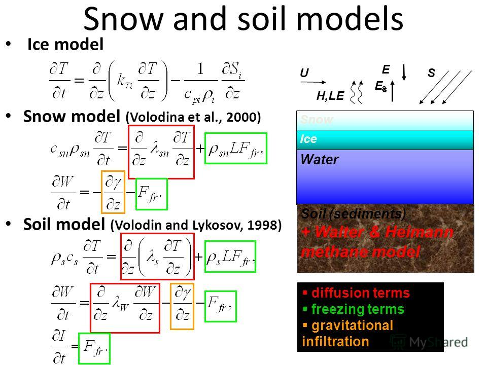 Snow and soil models Ice model Snow model (Volodina et al., 2000) Soil model (Volodin and Lykosov, 1998) diffusion terms freezing terms gravitational infiltration Snow Ice Water Soil (sediments) + Walter & Heimann methane model U H,LE EsEs EaEa S