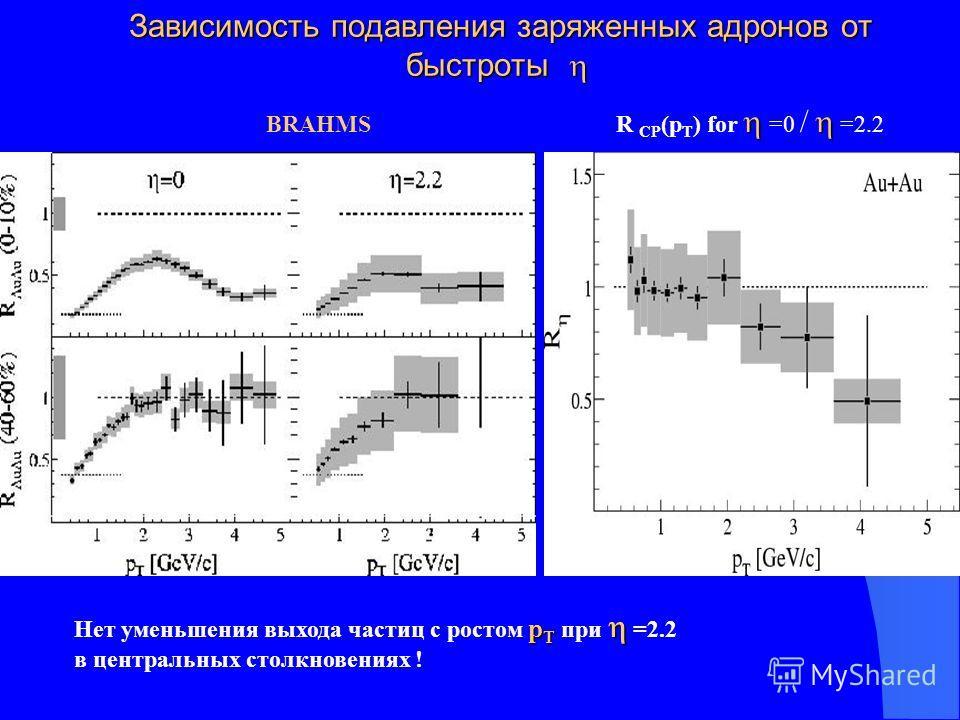 Зависимость подавления заряженных адронов от быстроты Зависимость подавления заряженных адронов от быстроты BRAHMS R CP (p T ) for =0 / =2.2 p T Нет уменьшения выхода частиц с ростом p T при =2.2 в центральных столкновениях !