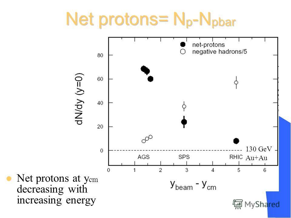 Net protons= N p -N pbar Net protons at y cm decreasing with increasing energy 130 GeV Au+Au (p - p)