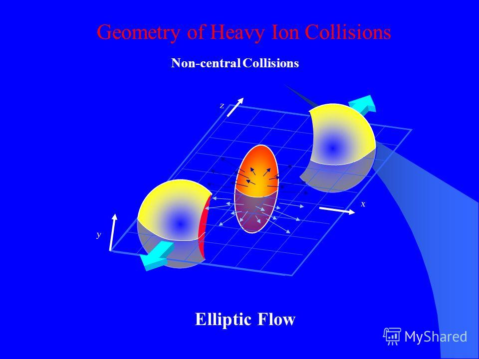 Geometry of Heavy Ion Collisions x z y Non-central Collisions Elliptic Flow