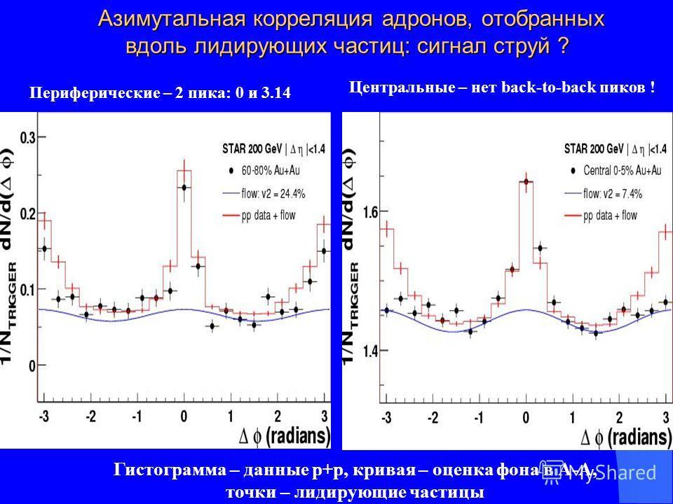 Азимутальная корреляция адронов, отобранных вдоль лидирующих частиц: сигнал струй ? Азимутальная корреляция адронов, отобранных вдоль лидирующих частиц: сигнал струй ? Периферические – 2 пика: 0 и 3.14 Центральные – нет back-to-back пиков ! Гистограм