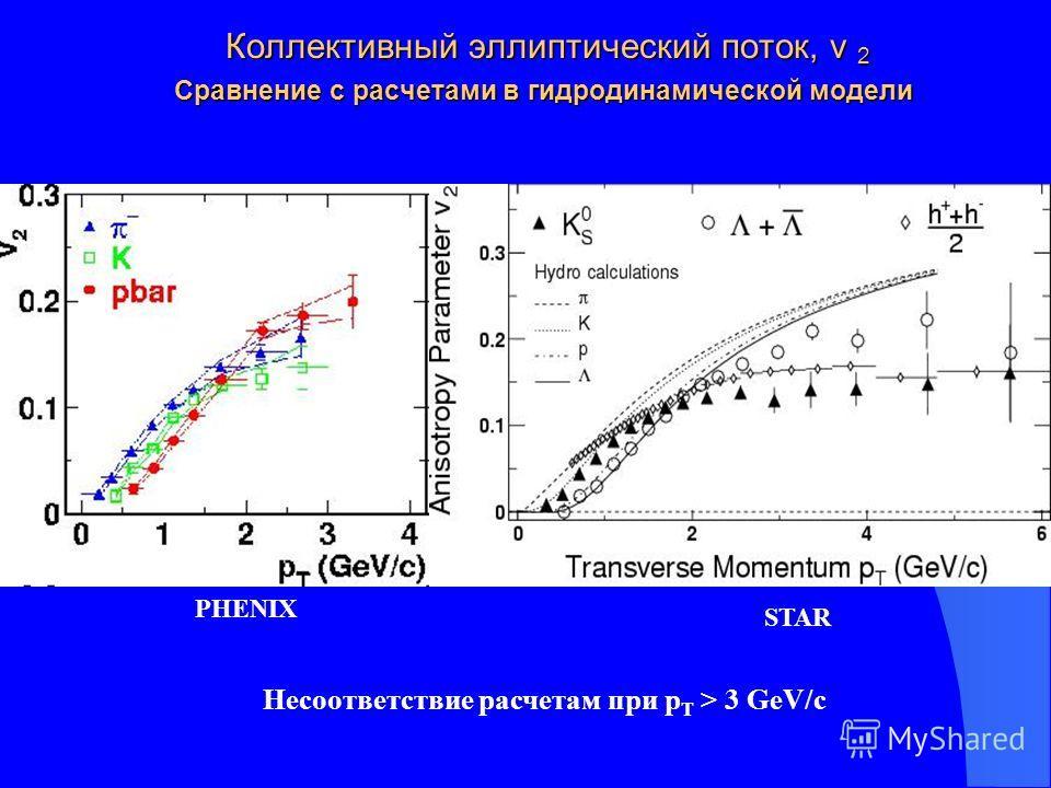 Коллективный эллиптический поток, v 2 Сравнение с расчетами в гидродинамической модели Коллективный эллиптический поток, v 2 Сравнение с расчетами в гидродинамической модели PHENIX STAR Несоответствие расчетам при р Т > 3 GeV/c