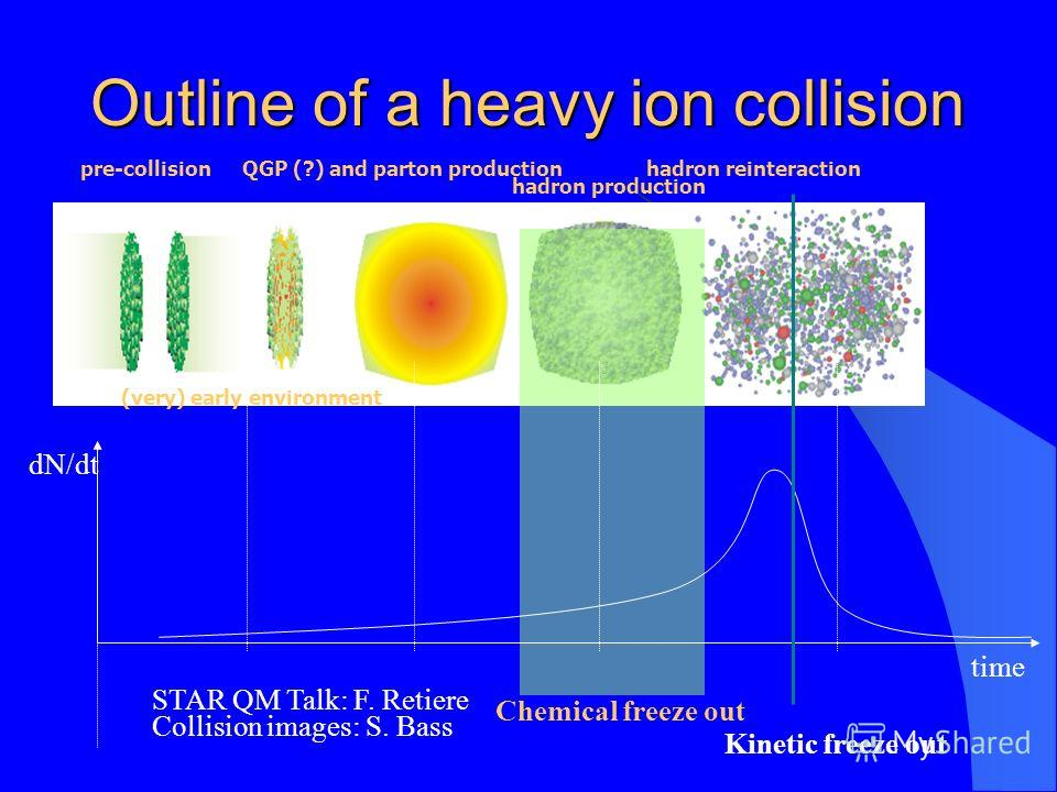 Outline of a heavy ion collision hadron production pre-collision (very) early environment QGP (?) and parton productionhadron reinteraction time dN/dt Chemical freeze out Kinetic freeze out STAR QM Talk: F. Retiere Collision images: S. Bass