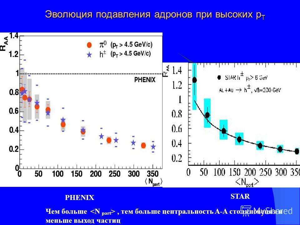 Эволюция подавления адронов при высоких р Т PHENIX STAR Чем больше, тем больше центральность A-A столкновения и меньше выход частиц