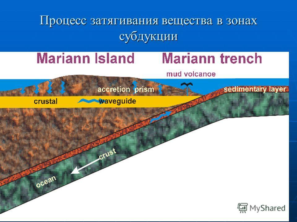 Процесс затягивания вещества в зонах субдукции