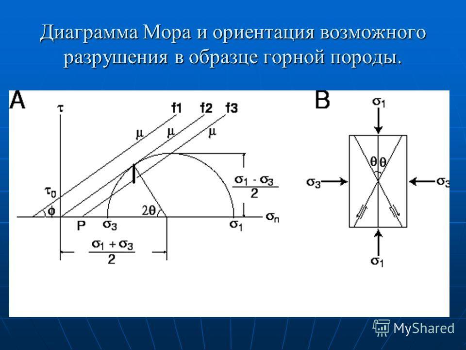 Диаграмма Мора и ориентация возможного разрушения в образце горной породы.