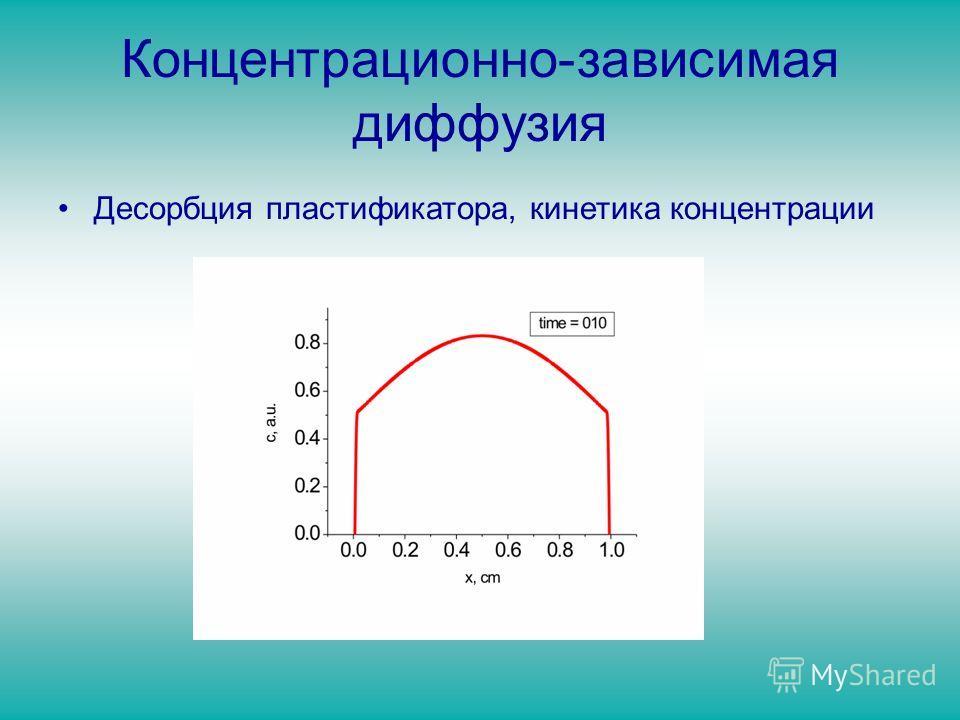 Концентрационно-зависимая диффузия Десорбция пластификатора, кинетика концентрации