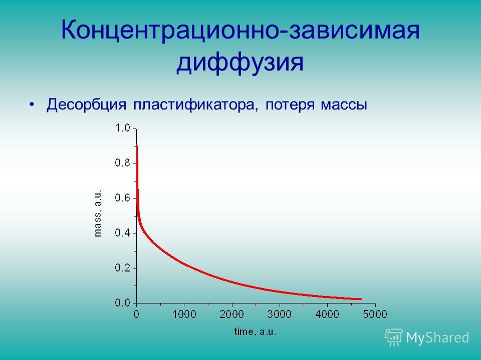 Концентрационно-зависимая диффузия Десорбция пластификатора, потеря массы