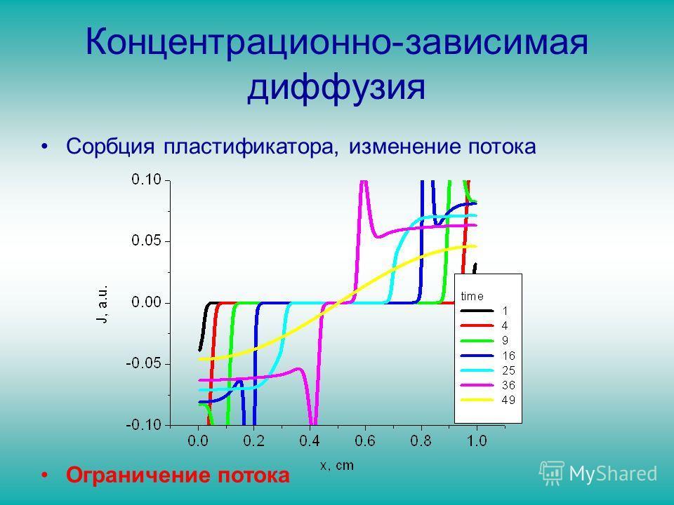 Концентрационно-зависимая диффузия Сорбция пластификатора, изменение потока Ограничение потока