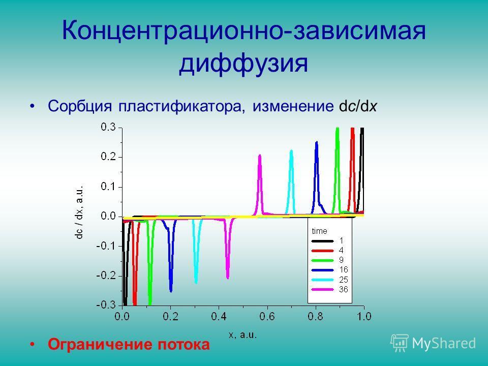Концентрационно-зависимая диффузия Сорбция пластификатора, изменение dc/dx Ограничение потока