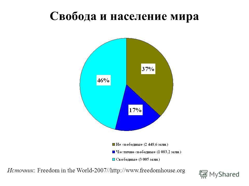 Свобода и население мира Источник: Freedom in the World-2007//http://www.freedomhouse.org