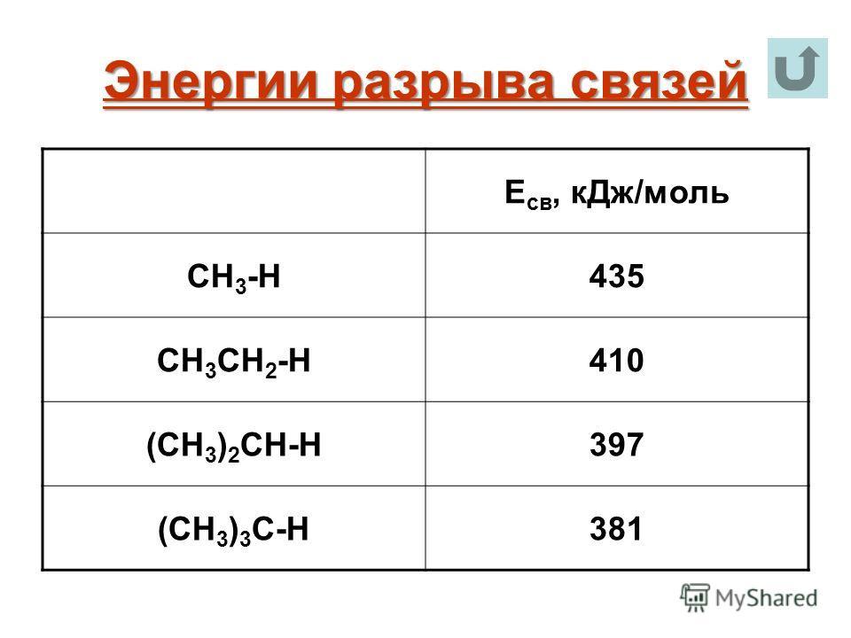 Энергии разрыва связей E св, кДж/моль СH 3 -H435 CH 3 CH 2 -H410 (CH 3 ) 2 CH-H397 (CH 3 ) 3 C-H381