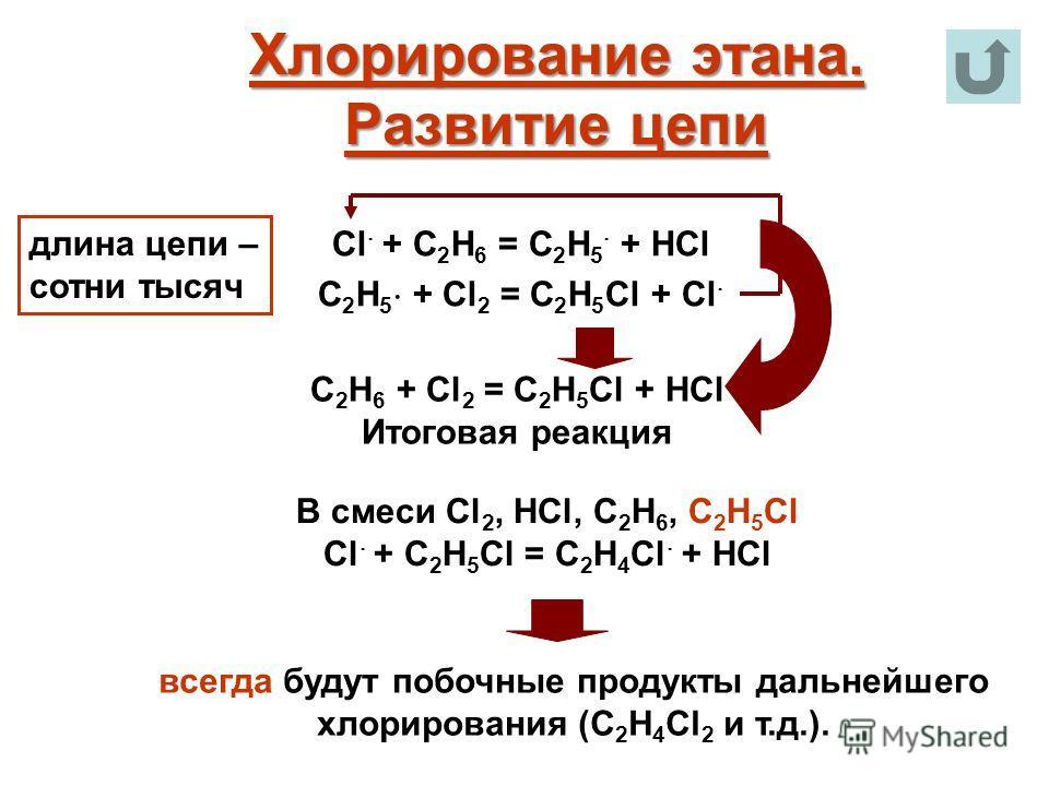 Хлорирование этана. Развитие цепи Cl + C 2 H 6 = C 2 H 5 + HCl C 2 H 5 + Cl 2 = C 2 H 5 Cl + Cl С 2 Н 6 + Cl 2 = C 2 H 5 Cl + HCl Итоговая реакция В смеси Cl 2, HCl, C 2 H 6, C 2 H 5 Cl Cl + C 2 H 5 Сl = C 2 H 4 Cl + HCl всегда будут побочные продукт