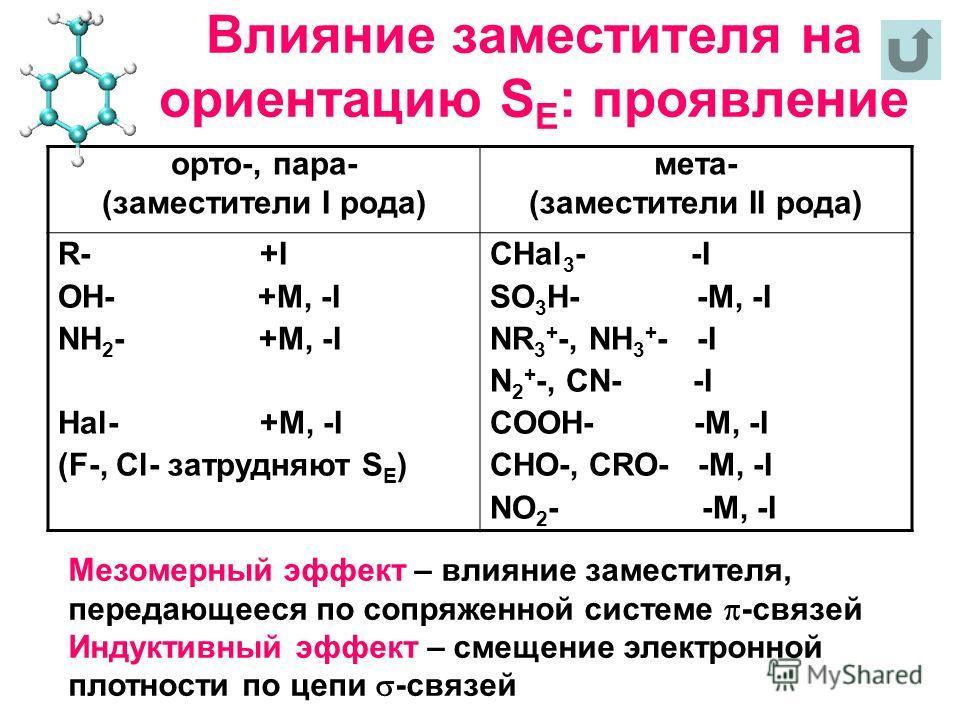 Влияние заместителя на ориентацию S E : проявление орто-, пара- (заместители I рода) мета- (заместители II рода) R- +I OH- +M, -I NH 2 - +M, -I Hal- +M, -I (F-, Cl- затрудняют S E ) CHal 3 - -I SO 3 H- -M, -I NR 3 + -, NH 3 + - -I N 2 + -, CN- -I COO