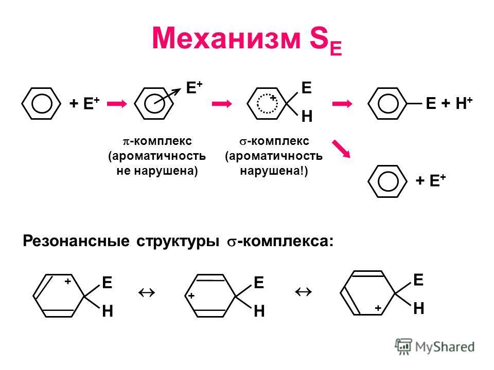 Механизм S E + E + E+E+ -комплекс (ароматичность не нарушена) + Е Н -комплекс (ароматичность нарушена!) Е + Н + Резонансные структуры -комплекса: + Е Н + Е Н + Е Н + Е +
