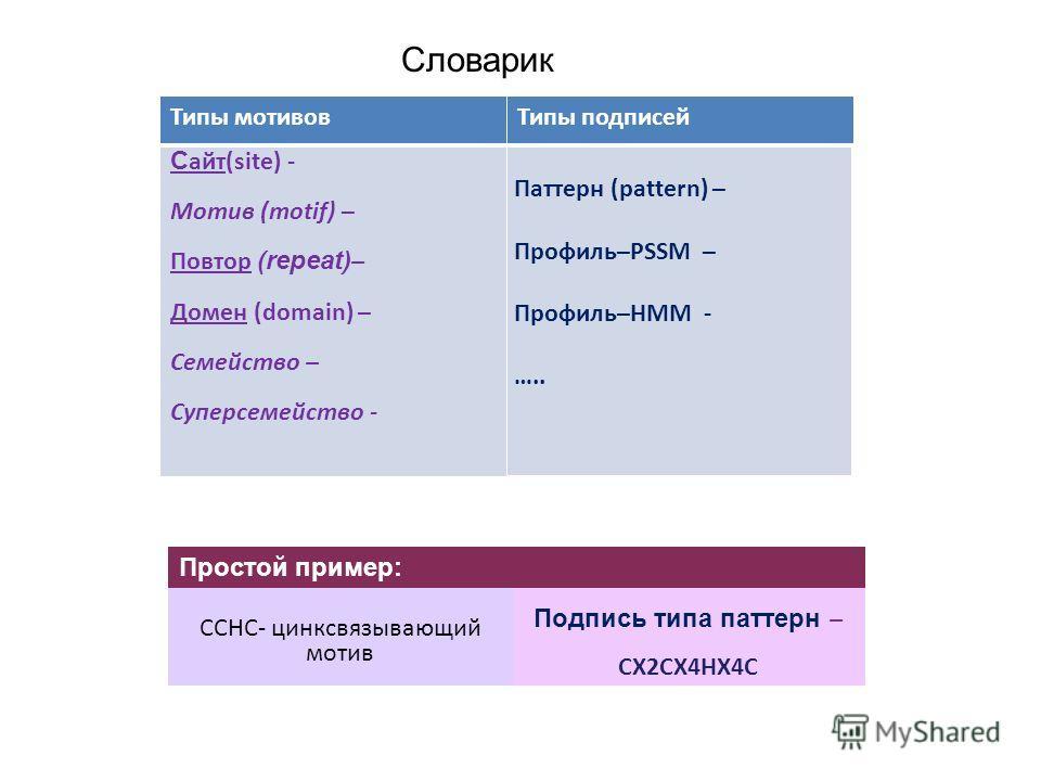 Словарик Типы мотивовТипы подписей С айт(site) - Мотив (motif) – Повтор (repeat) – Домен (domain) – Семейство – Суперсемейство - Паттерн (pattern) – Профиль–PSSM – Профиль–HМM - ….. CCHC- цинксвязывающий мотив Подпись типа паттерн – CX2CX4HX4C Просто