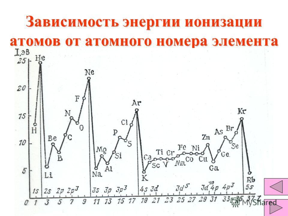 Зависимость энергии ионизации атомов от атомного номера элемента